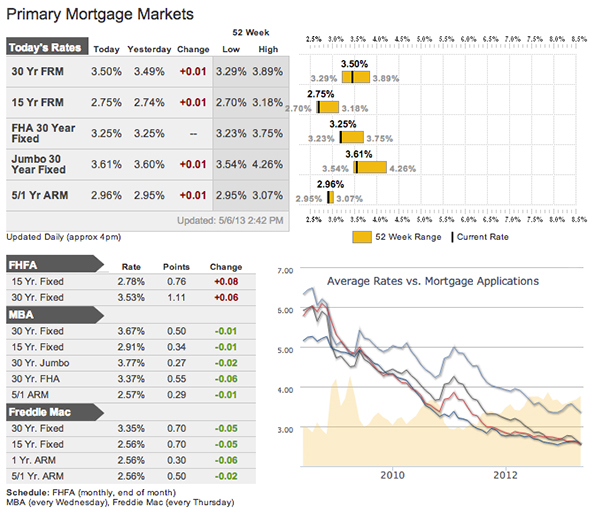 Mortgage Rates as of May 8, 2013
