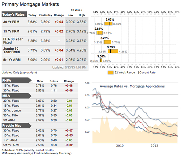 Mortgage Rates as of May 15, 2013