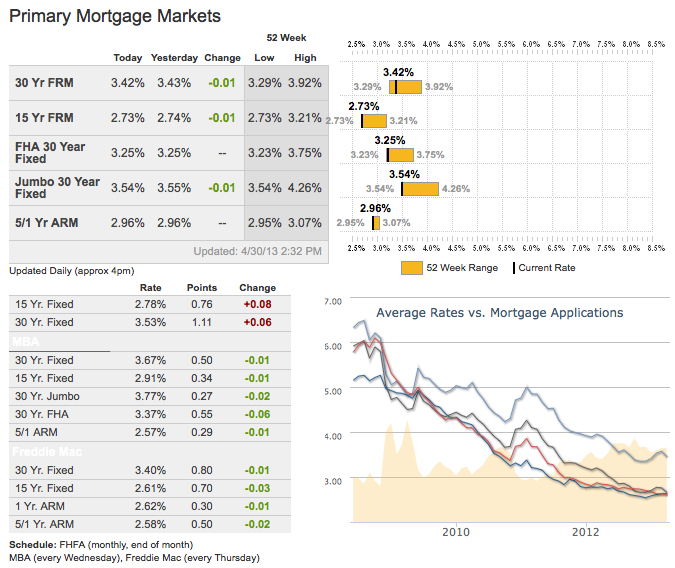 Mortgage Rates as of May 1, 2013