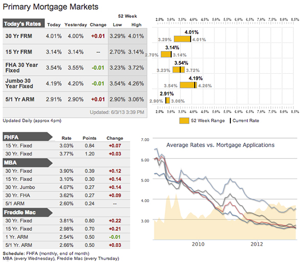 Mortgage Rates as of June 5, 2013