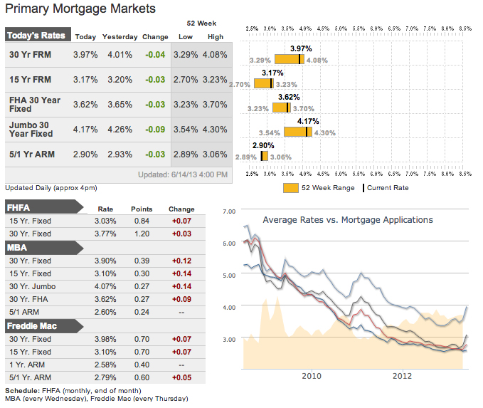 Mortgage Rates as of June 19, 2013