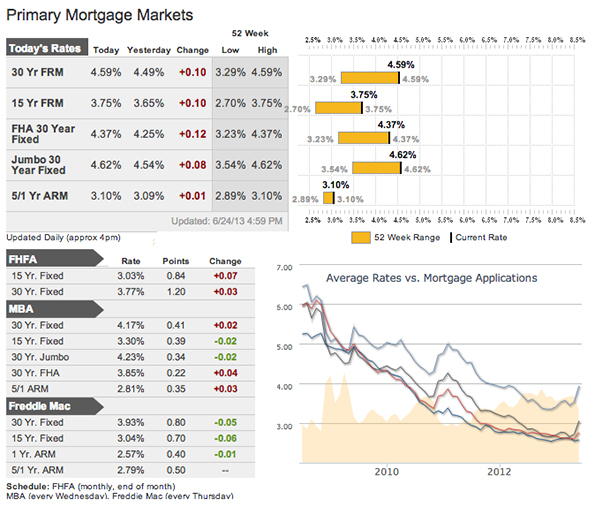 Mortgage Rates as of June 26, 2013
