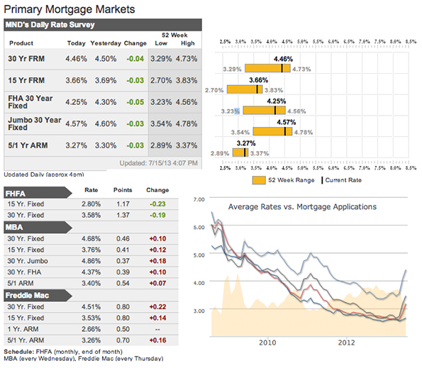 Mortgage Rates as of July 16, 2013
