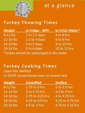 Thaw & Cooking Turkey chart