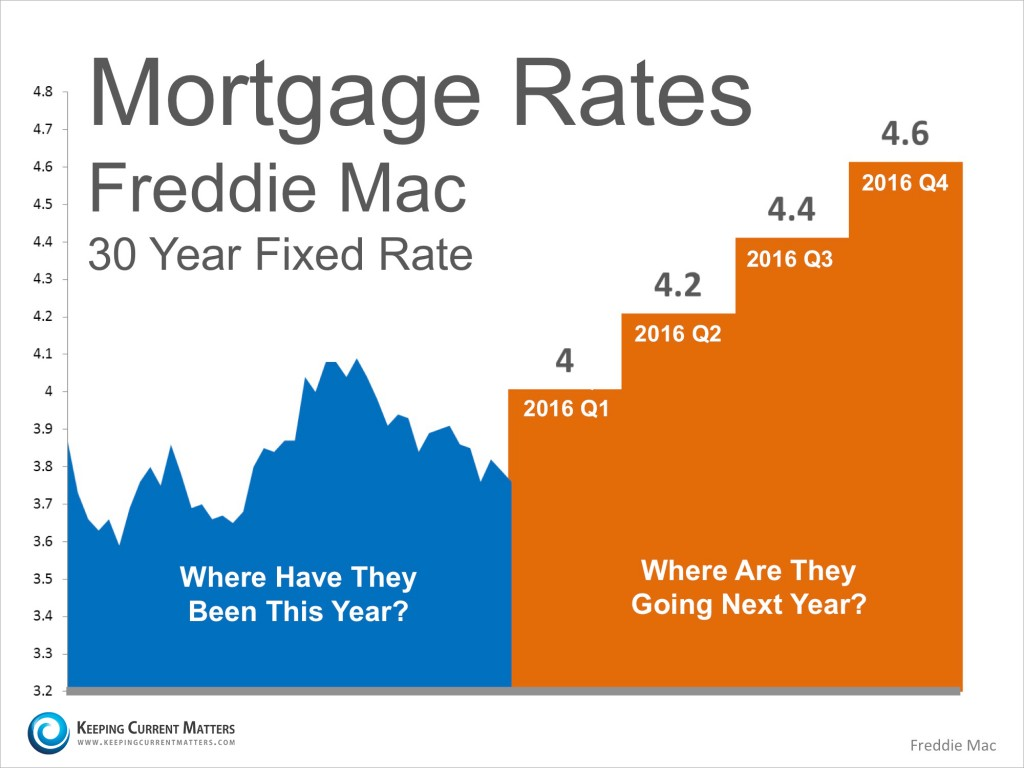 Mortgage-Projections