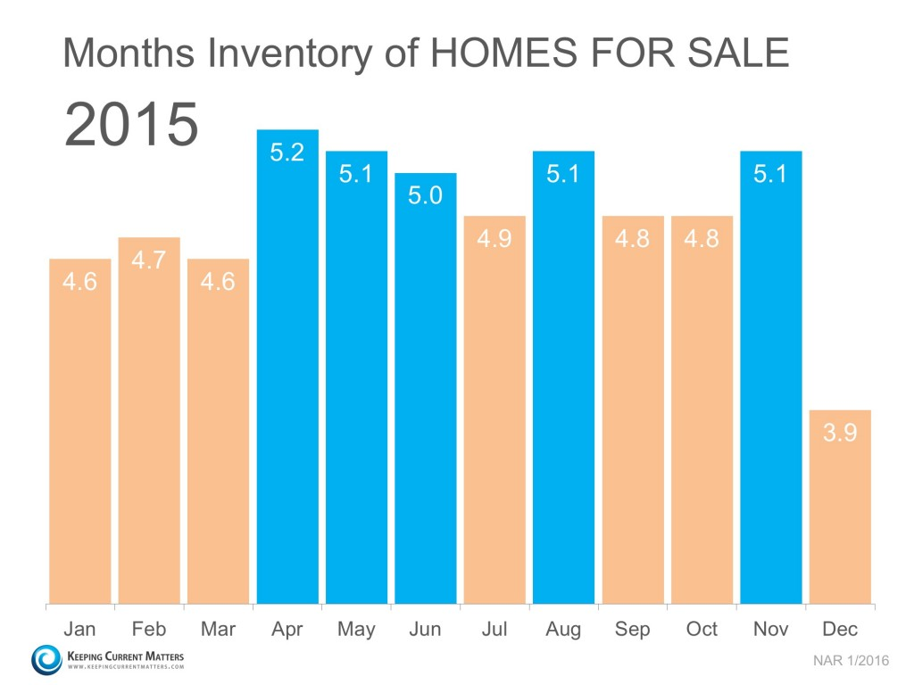 Months Inventory of Homes for Sale 2015